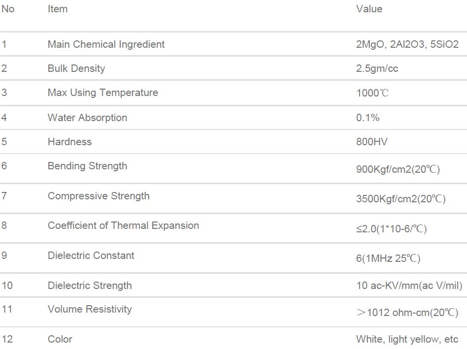 General properties fo Cordierite products