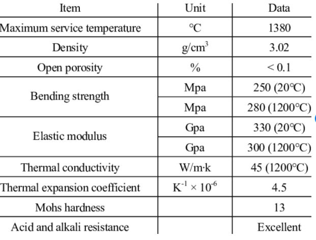 Typical properties of the different Silicon Carbide